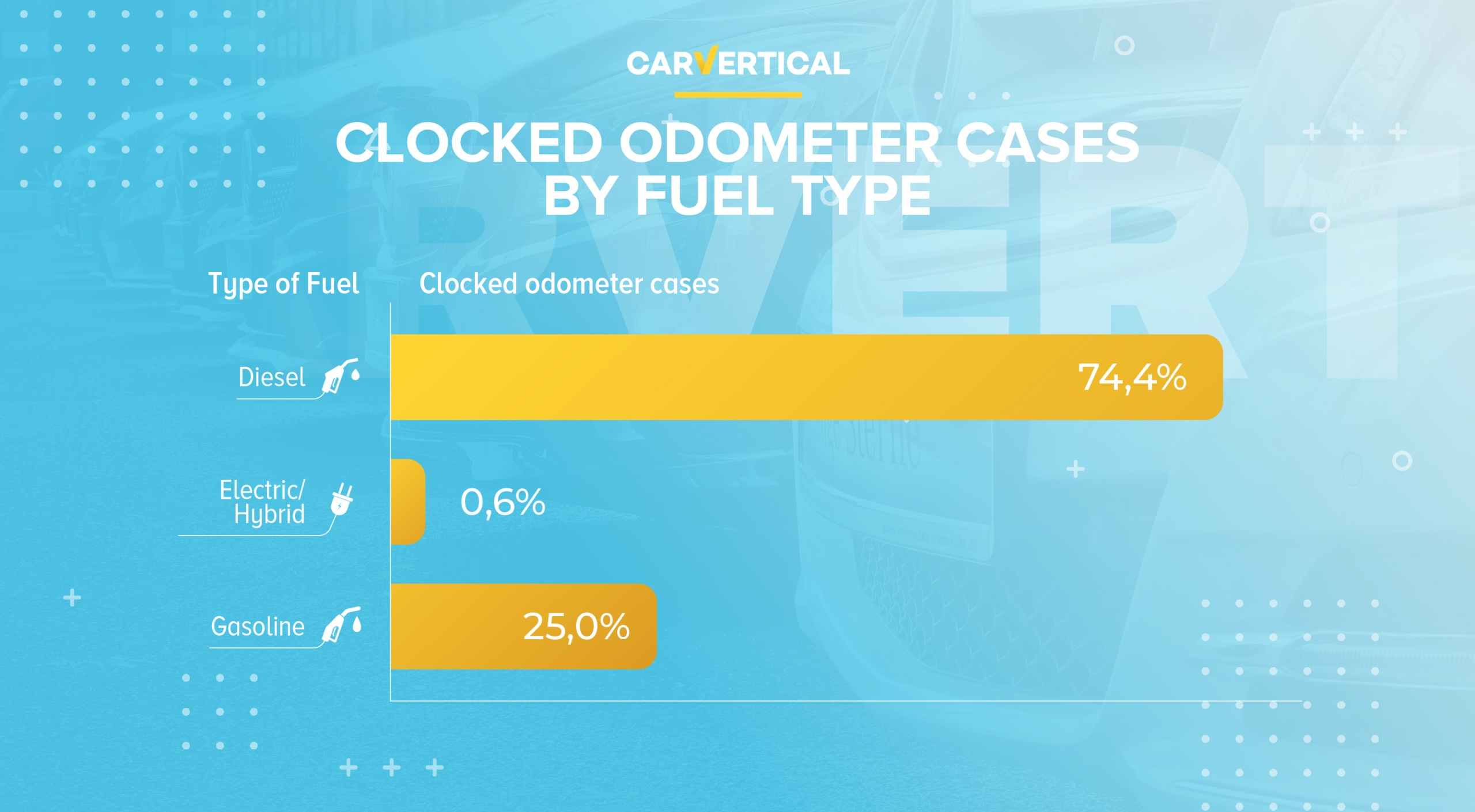 Clocked odometer cases by fuel type